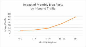 business blogging traffic