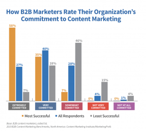 content marketing commitment