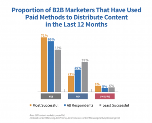 content marketing paid distribution