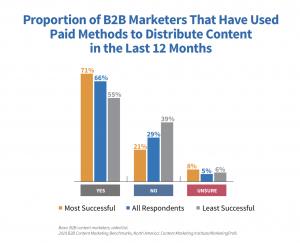 content marketing paid distribution