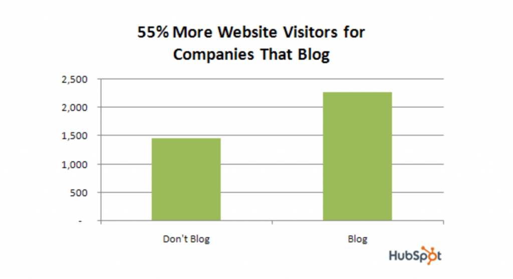 business blogging traffic